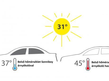 Kellemes hőmérséklet az autó belső terében